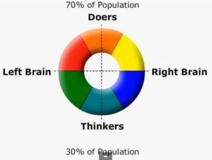 doer thinker