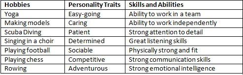 hobbies personalities