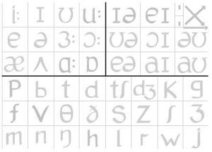 phoneme chart