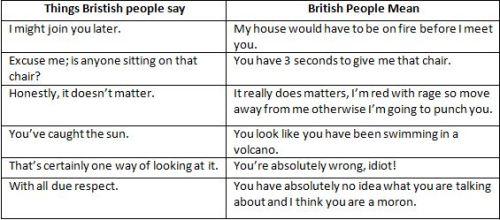 British Say V Mean 1