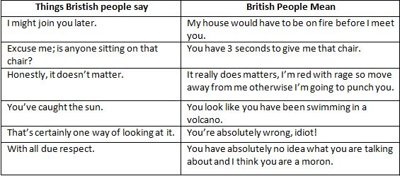 British Say V Mean 1