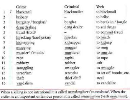 Crimes and criminals a