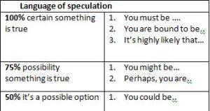 language of speculation