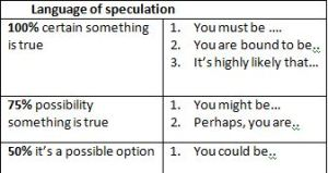 language of speculation