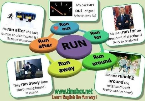 Phrasal Verb Run