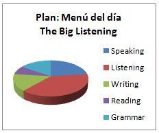 Ingles Malaga Menu dia listening