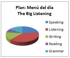 Ingles Malaga Menu dia listening