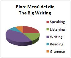 Ingles Malaga Menu dia writing