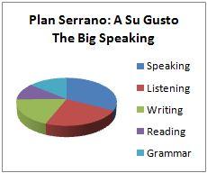 Ingles Malaga Serrano Gusto Speaking