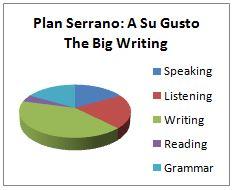 Ingles Malaga Serrano Gusto Writing