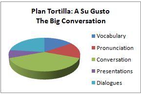 Ingles Malaga Tortilla Gusto Conversation