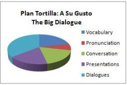 Ingles Malaga Tortilla Gusto Dialogue