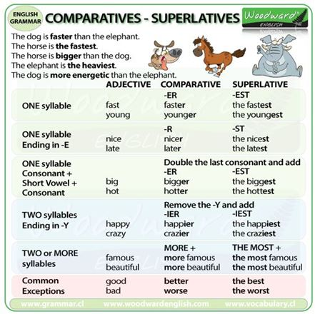 Comparative and Superlatives
