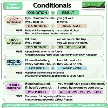 Conditionals C0 C1 C2 C3