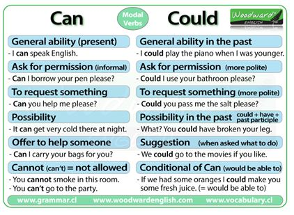 Modal Verbs Can Could