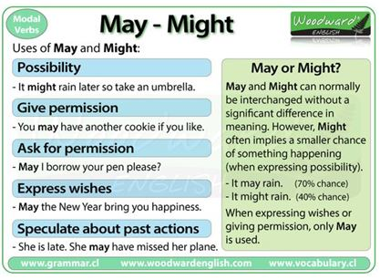 Modal Verbs May Might