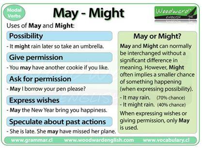 Modal Verbs May Might