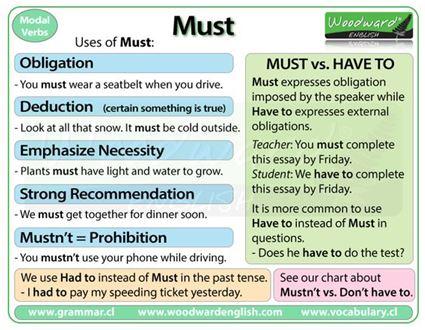 Modal Verbs Must