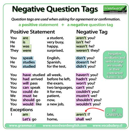 Negative Questions Tags