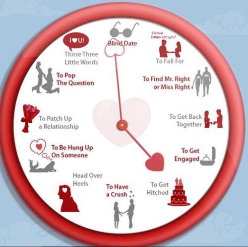 love-idioms